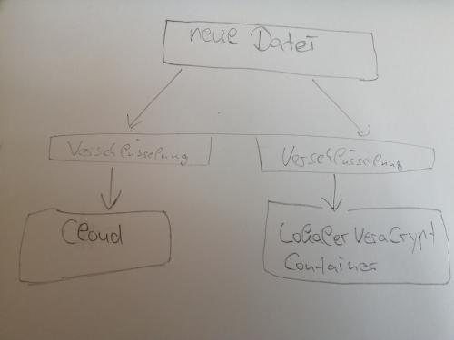 Visualisierung der Idee, um ein Datenbackup zu erhalten